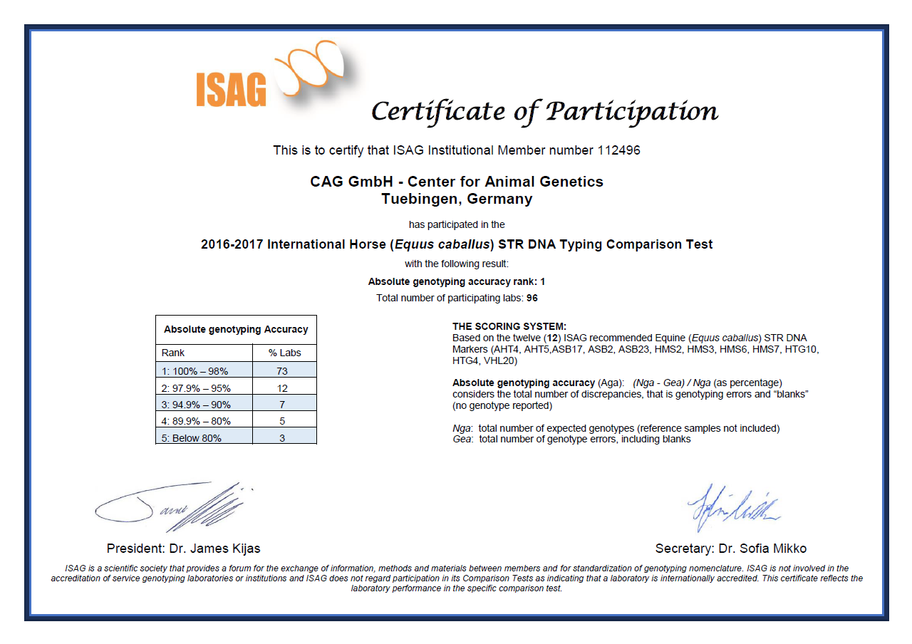 The Isag Comparison Test Proves Top Quality For Cag Identity And
